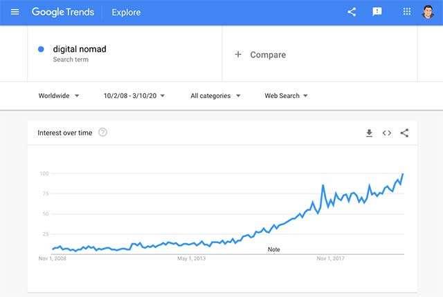 Google Trends Graph for Digital Nomad Trend